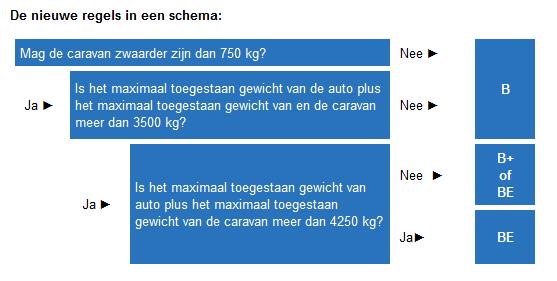 schema_rijbewijs