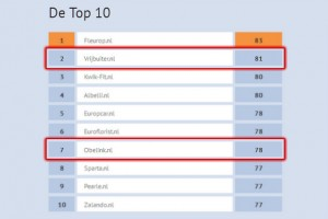 WUA-top10