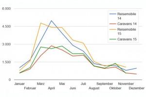 CIVC verkoopcijfers 2015