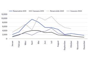 verkoopcijfers Duitsland caravans campers